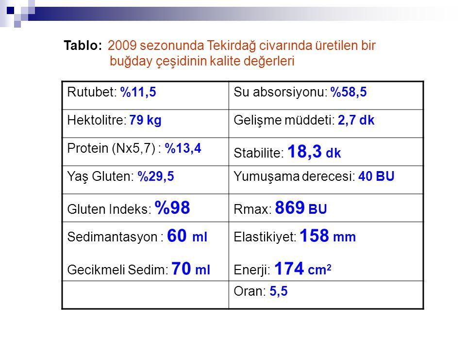 Rutubet: %11,5Su absorsiyonu: %58,5 Hektolitre: 79 kgGelişme müddeti: 2,7 dk Protein (Nx5,7) : %13,4 Stabilite: 18,3 dk Yaş Gluten: %29,5Yumuşama derecesi: 40 BU Gluten Indeks: %98 Rmax: 869 BU Sedimantasyon : 60 ml Gecikmeli Sedim: 70 ml Elastikiyet: 158 mm Enerji: 174 cm 2 Oran: 5,5 Tablo: 2009 sezonunda Tekirdağ civarında üretilen bir buğday çeşidinin kalite değerleri