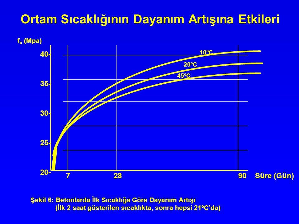 Ortam Sıcaklığının Dayanım Artışına Etkileri 10ºC 20ºC 45ºC 7 28 90 Süre (Gün) 40- 35- 30- 25- 20- Şekil 6: Betonlarda İlk Sıcaklığa Göre Dayanım Artı