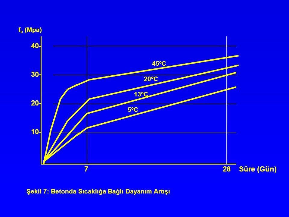 45ºC 20ºC 13ºC 5ºC 7 28 Süre (Gün) 40- 30- 20- 10- f c (Mpa) Şekil 7: Betonda Sıcaklığa Bağlı Dayanım Artışı