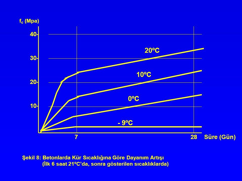 20ºC 10ºC 0ºC - 9ºC 7 28 Süre (Gün) 40- 30- 20- 10- f c (Mpa) Şekil 8: Betonlarda Kür Sıcaklığına Göre Dayanım Artışı (İlk 6 saat 21ºC'da, sonra göste