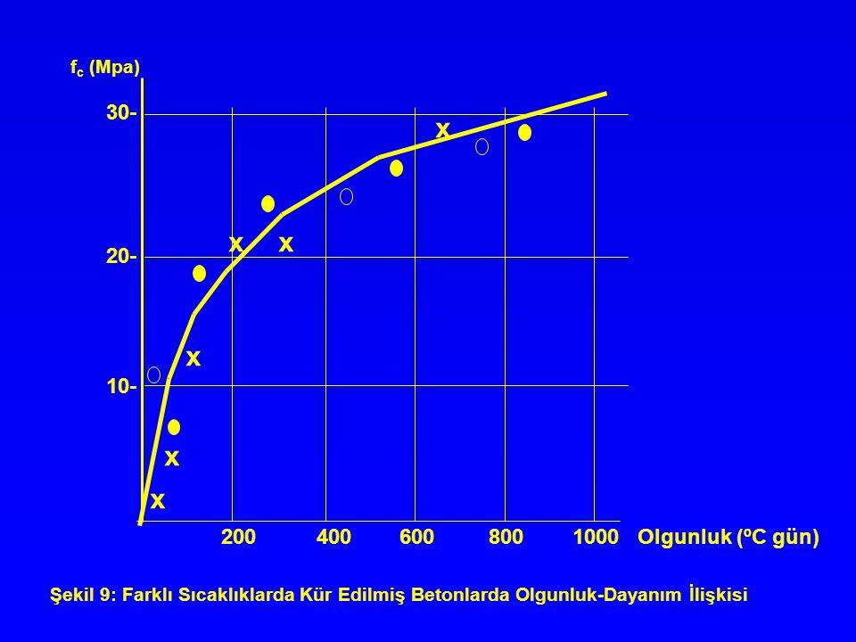 Şekil 9: Farklı Sıcaklıklarda Kür Edilmiş Betonlarda Olgunluk-Dayanım İlişkisi 200 400 600 800 1000 Olgunluk (ºC gün) 30- 20- 10- f c (Mpa) x x x x xx