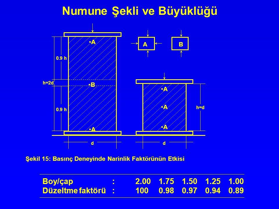 Numune Şekli ve Büyüklüğü A A B A A A AB h=2d 0.9 h h=d dd Şekil 15: Basınç Deneyinde Narinlik Faktörünün Etkisi Boy/çap:2.001.751.501.251.00 Düzeltme