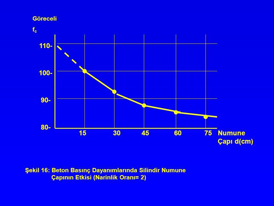 15 30 45 60 75 Numune Çapı d(cm) 110- 100- 90- 80- Göreceli f c Şekil 16: Beton Basınç Dayanımlarında Silindir Numune Çapının Etkisi (Narinlik Oranı=