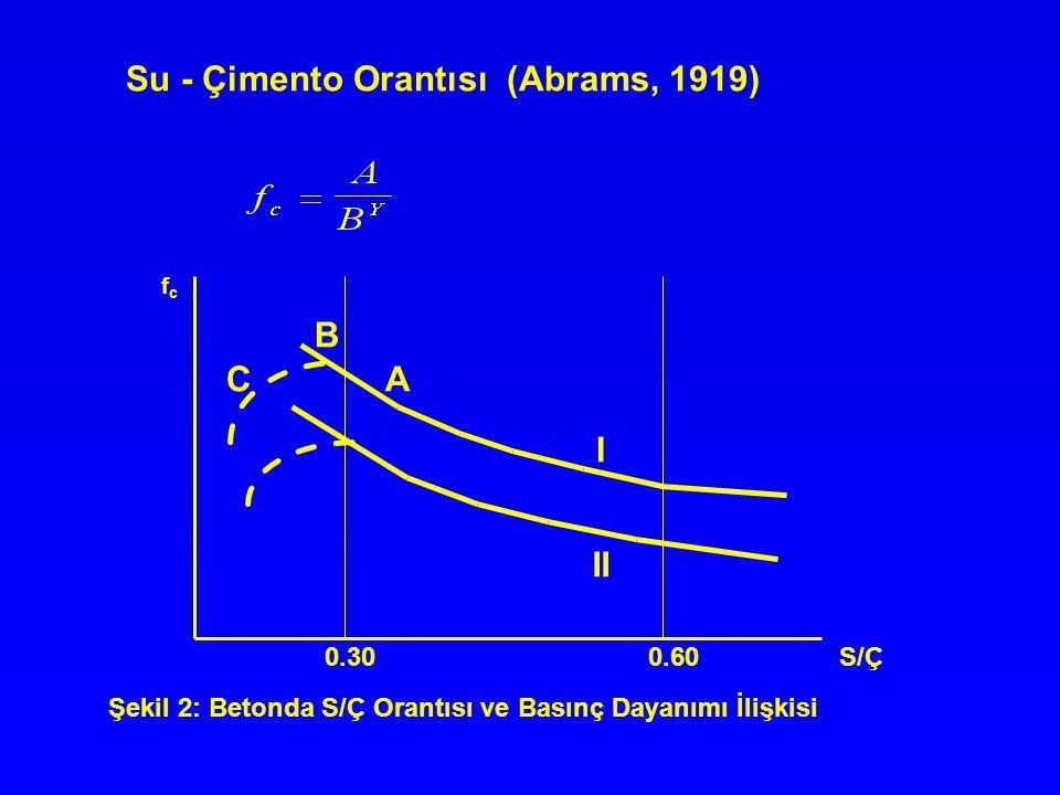 Su - Çimento Orantısı (Abrams, 1919) 0.30 0.60 S/Ç fcfc B AC I II Şekil 2: Betonda S/Ç Orantısı ve Basınç Dayanımı İlişkisi