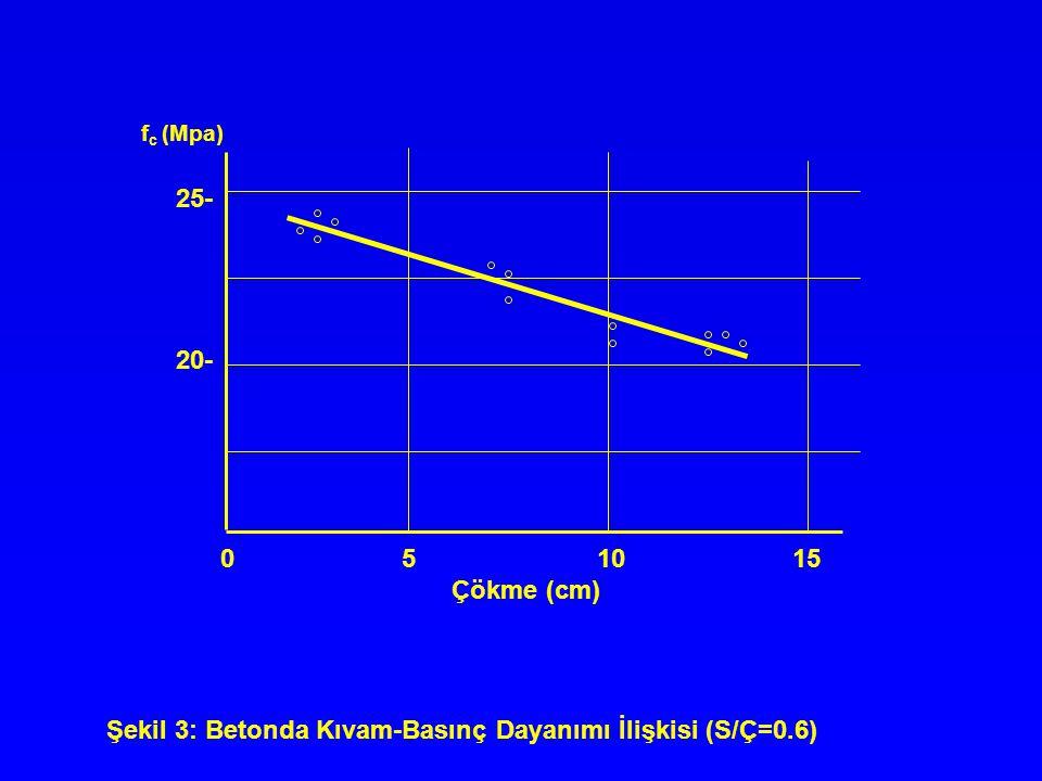 Gerekli Bakım Süreleri BetonunÇimento Beton yüzeyi ortalama sıcaklığı durumutürü5-10ºC>10ºC5-25ºC 1) Islak, BN>%80Bütün güneş ve rüzgardantiplerÖzel bir süre yok korunmuş 80(*) 2) Kuru, BN<%50PÇ, SDÇ64 t+10 güneşden ve rüzgardan korunmamışDiğerleri(**)107 140 t+10 60 3) Kısmen ıslak,PÇ, SDÇ43 t+10 kısmen güneş ve rüzgardan korunmuş Diğerleri(**)6480 t+10 (*) Formül minimum kür süresini gün olarak verirb t=ºC olarak sıcaklık (**) Yavaş dayanım kazanan ve daha düşük dayanım sınıfı çimentolar Çizelge 3 Farklı Çimento ve Kür Koşulları İçin Minimum Kür Süreleri (Gün)