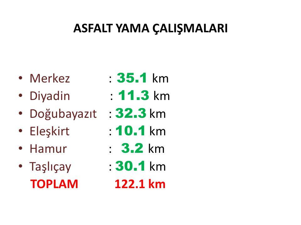 ASFALT YAMA ÇALIŞMALARI Merkez : 35.1 km Diyadin : 11.3 km Doğubayazıt: 32.3 km Eleşkirt : 10.1 km Hamur : 3.2 km Taşlıçay : 30.1 km TOPLAM 122.1 km