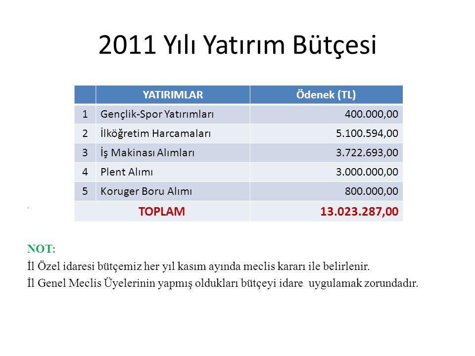 2011 Yılı Yatırım Bütçesi.
