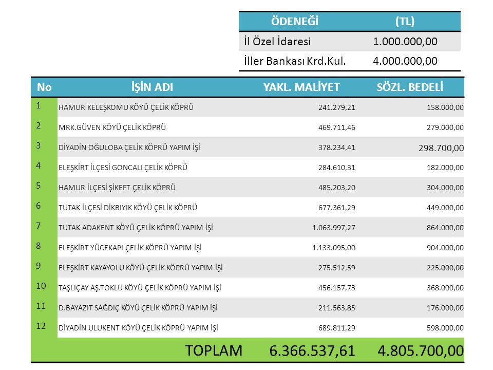 ÖDENEĞİ(TL) İl Özel İdaresi1.000.000,00 İller Bankası Krd.Kul.4.000.000,00 NoİŞİN ADIYAKL.