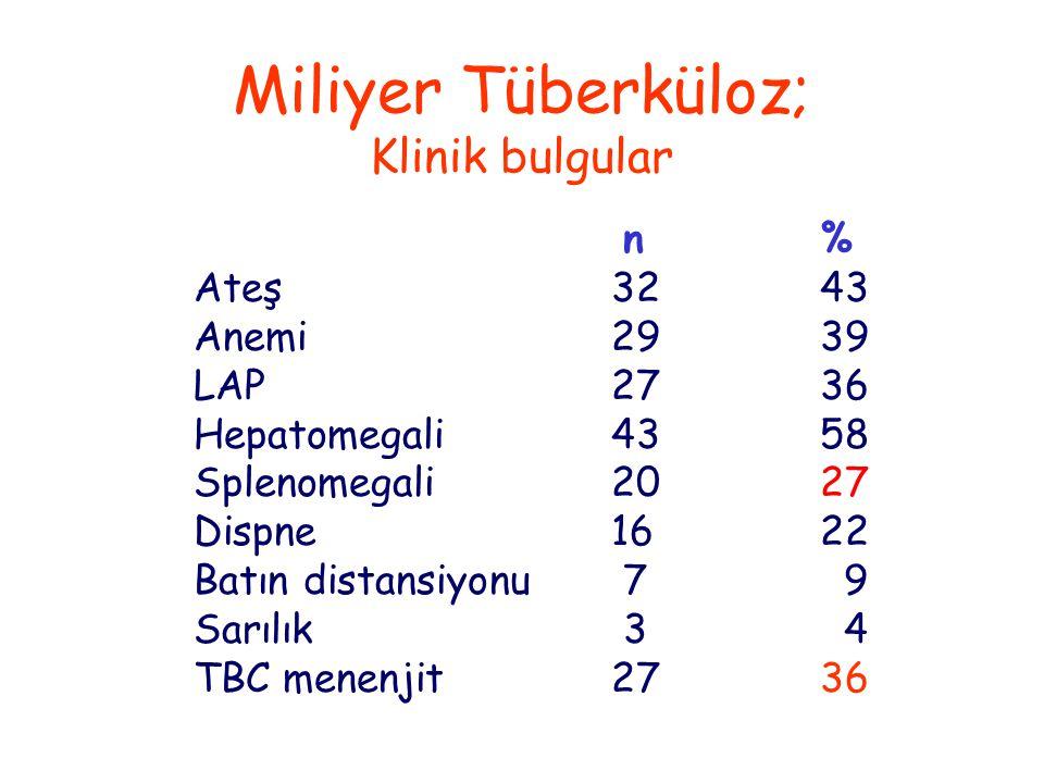 Miliyer Tüberküloz; Klinik bulgular n% Ateş3243 Anemi2939 LAP2736 Hepatomegali4358 Splenomegali2027 Dispne1622 Batın distansiyonu 7 9 Sarılık 3 4 TBC menenjit2736