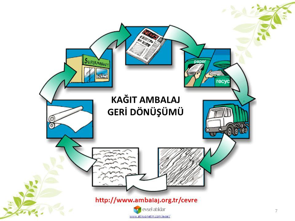KAĞIT AMBALAJ GERİ DÖNÜŞÜMÜ http://www.ambalaj.org.tr/cevre 7 www.atikyonetim.com/evsel/