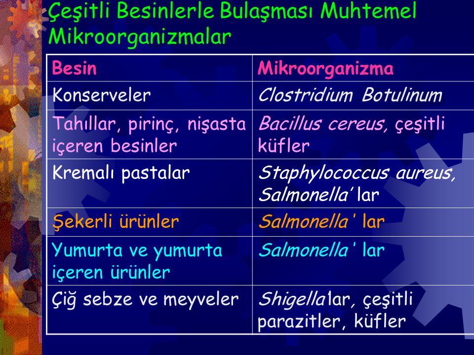 Çeşitli Besinlerle Bulaşması Muhtemel Mikroorganizmalar BesinMikroorganizma KonservelerClostridium Botulinum Tahıllar, pirinç, nişasta içeren besinler Bacillus cereus, çeşitli küfler Kremalı pastalarStaphylococcus aureus, Salmonella' lar Şekerli ürünlerSalmonella ' lar Yumurta ve yumurta içeren ürünler Salmonella ' lar Çiğ sebze ve meyvelerShigella'lar, çeşitli parazitler, küfler