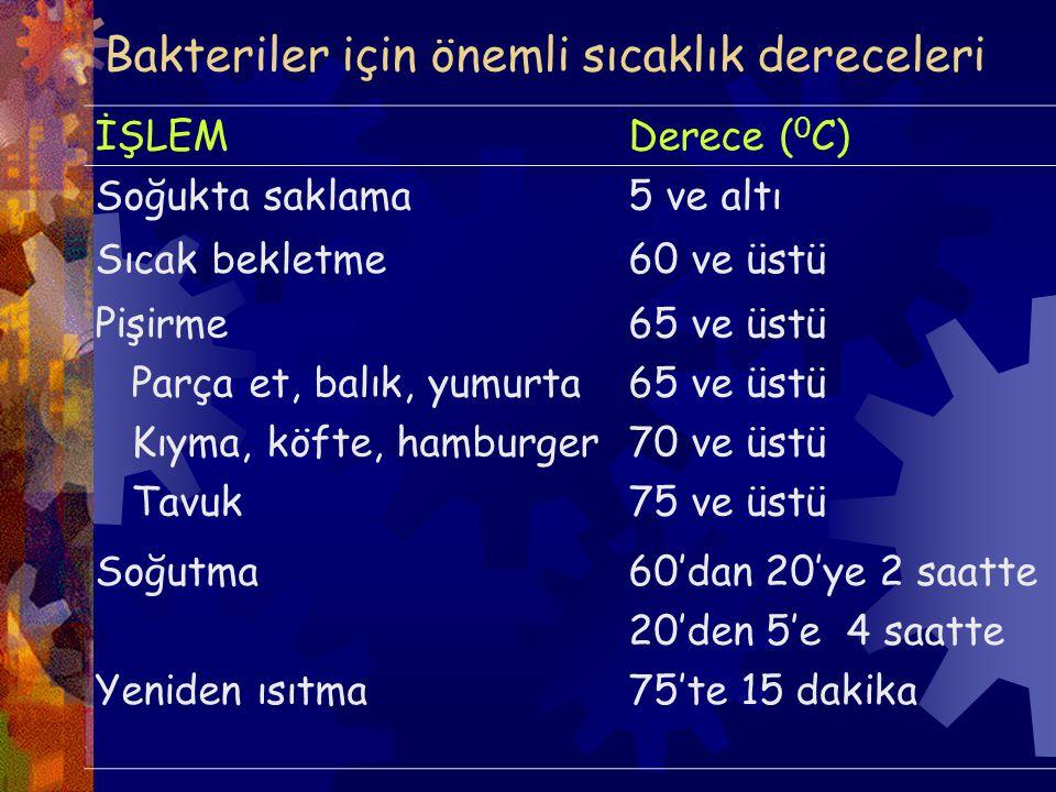 Bakteriler için önemli sıcaklık dereceleri İŞLEMDerece ( 0 C) Soğukta saklama5 ve altı Sıcak bekletme60 ve üstü Pişirme Parça et, balık, yumurta Kıyma, köfte, hamburger Tavuk 65 ve üstü 70 ve üstü 75 ve üstü Soğutma60'dan 20'ye 2 saatte 20'den 5'e 4 saatte Yeniden ısıtma75'te 15 dakika