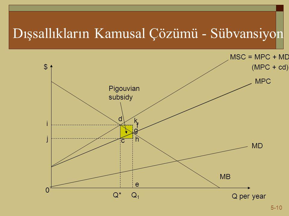 5-10 Dışsallıkların Kamusal Çözümü - Sübvansiyon Q per year $ MB 0 MD MPC MSC = MPC + MD Q1Q1 Q* c d (MPC + cd) i j g k h f e Pigouvian subsidy