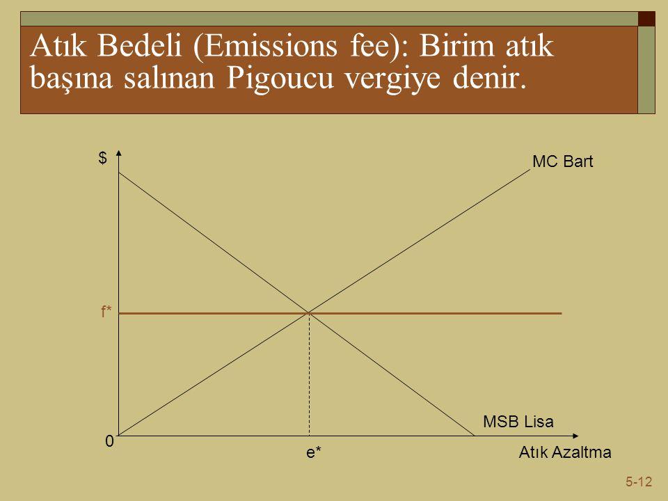5-12 Atık Bedeli (Emissions fee): Birim atık başına salınan Pigoucu vergiye denir. 0 Atık Azaltma MSB Lisa MC Bart e* f* $