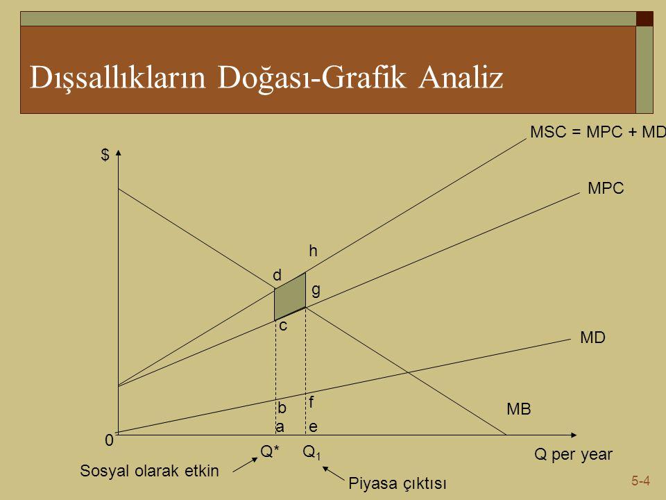 5-4 Dışsallıkların Doğası-Grafik Analiz Q per year $ MB 0 MD MPC MSC = MPC + MD Q1Q1 Q* Piyasa çıktısı Sosyal olarak etkin a b c d f e g h
