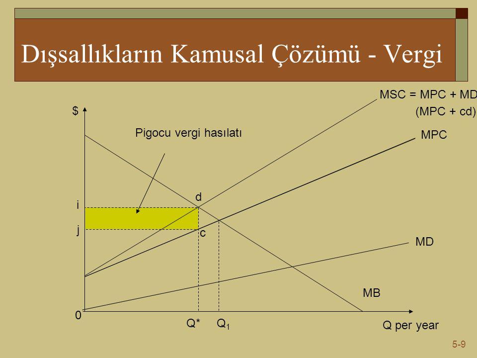 5-9 Dışsallıkların Kamusal Çözümü - Vergi Q per year $ MB 0 MD MPC MSC = MPC + MD Q1Q1 Q* c d (MPC + cd) Pigocu vergi hasılatı i j