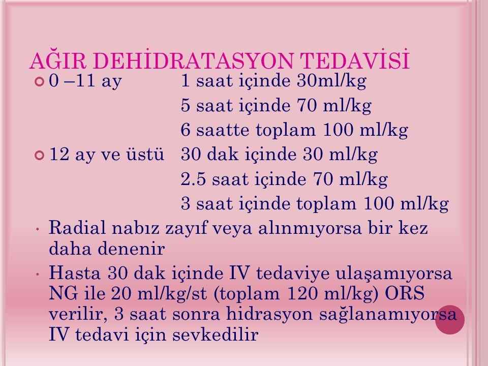 AĞIR DEHİDRATASYON TEDAVİSİ 0 –11 ay1 saat içinde 30ml/kg 5 saat içinde 70 ml/kg 6 saatte toplam 100 ml/kg 12 ay ve üstü30 dak içinde 30 ml/kg 2.5 saat içinde 70 ml/kg 3 saat içinde toplam 100 ml/kg Radial nabız zayıf veya alınmıyorsa bir kez daha denenir Hasta 30 dak içinde IV tedaviye ulaşamıyorsa NG ile 20 ml/kg/st (toplam 120 ml/kg) ORS verilir, 3 saat sonra hidrasyon sağlanamıyorsa IV tedavi için sevkedilir