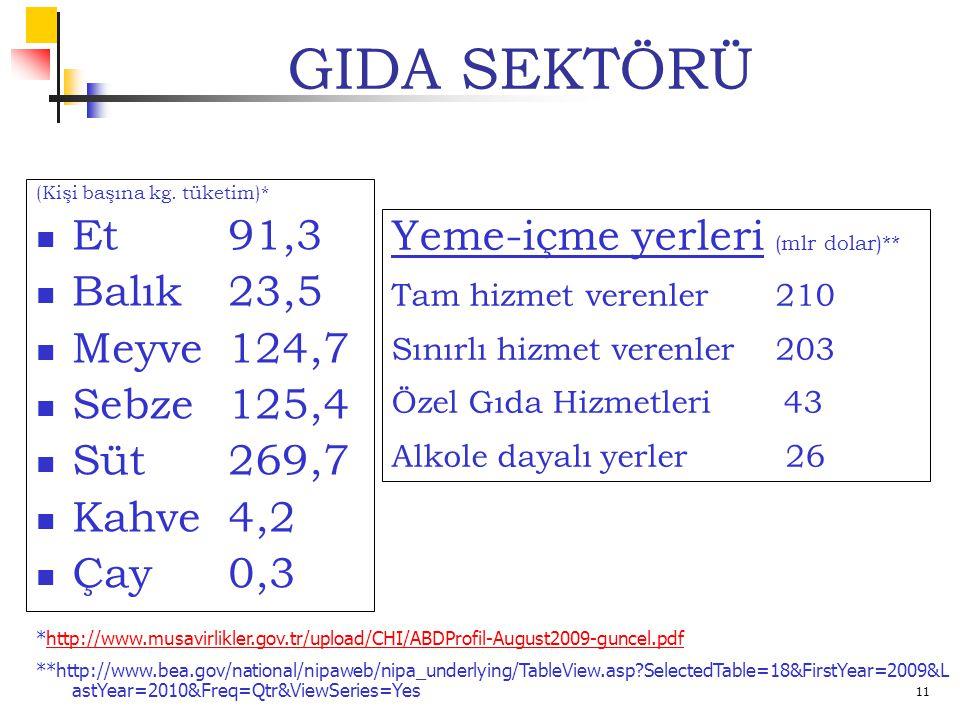 11 GIDA SEKTÖRÜ (Kişi başına kg.