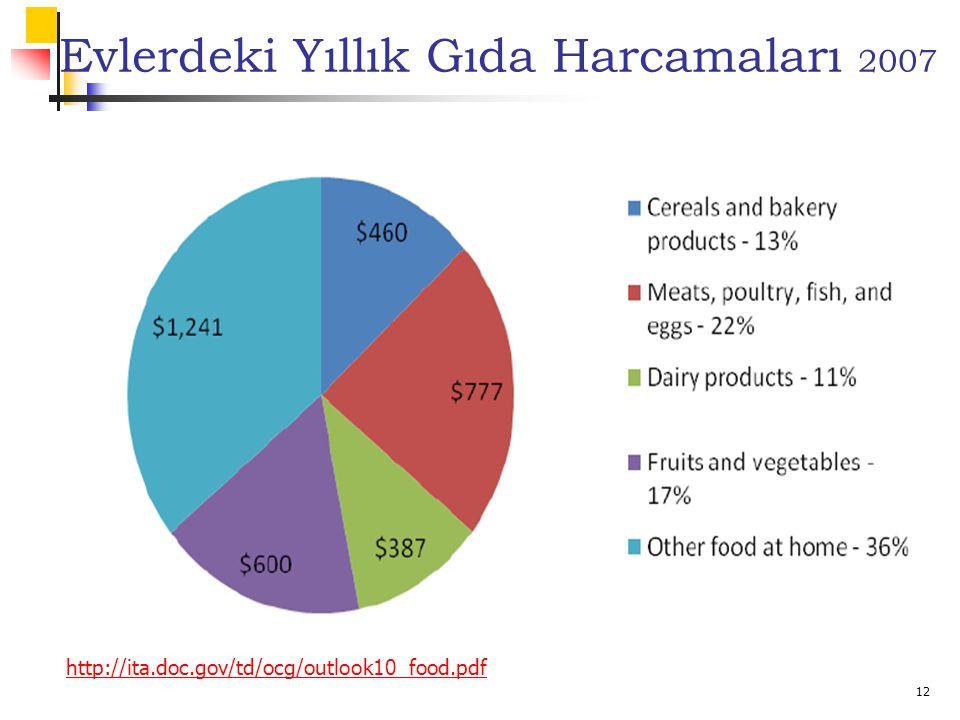 12 Evlerdeki Yıllık Gıda Harcamaları 2007 http://ita.doc.gov/td/ocg/outlook10_food.pdf