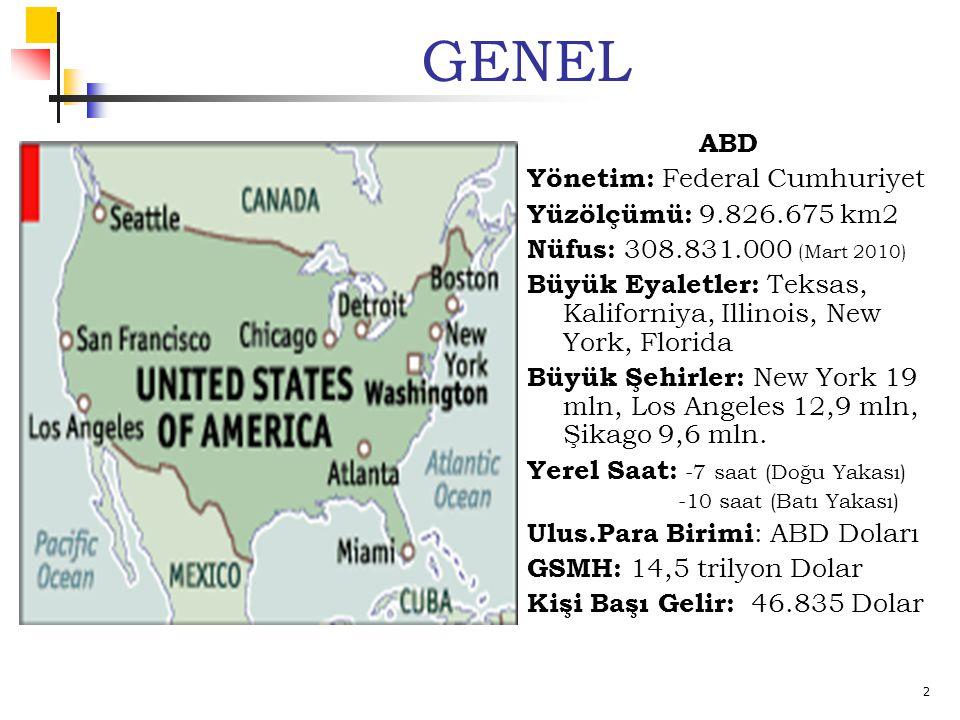 2 GENEL ABD Yönetim: Federal Cumhuriyet Yüzölçümü: 9.826.675 km2 Nüfus: 308.831.000 (Mart 2010) Büyük Eyaletler: Teksas, Kaliforniya, Illinois, New York, Florida Büyük Şehirler: New York 19 mln, Los Angeles 12,9 mln, Şikago 9,6 mln.