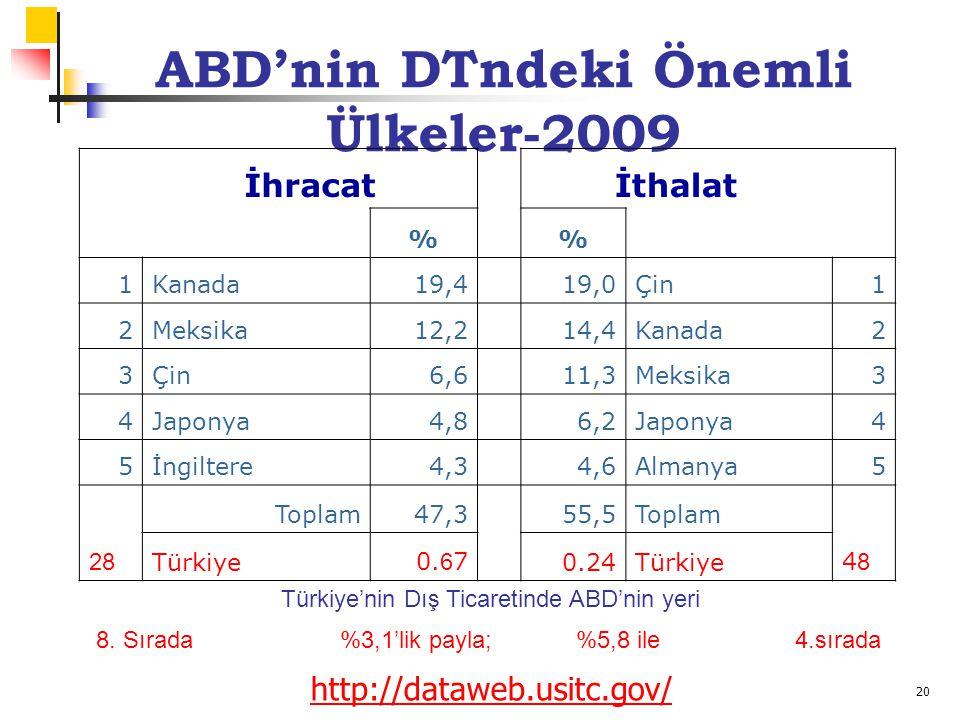 20 ABD'nin DTndeki Önemli Ülkeler-2009 İhracatİthalat % 1Kanada19,4 19,0Çin1 2Meksika12,2 14,4Kanada2 3Çin6,6 11,3Meksika3 4Japonya4,8 6,2Japonya4 5İngiltere4,3 4,6Almanya5 Toplam47,355,5Toplam 28 Türkiye0.