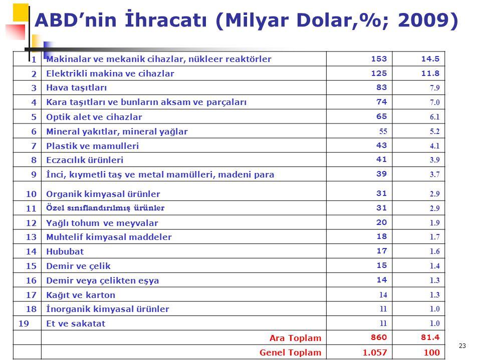 23 ABD'nin İhracatı (Milyar Dolar,%; 2009) 1Makinalar ve mekanik cihazlar, nükleer reaktörler 15314.5 2Elektrikli makina ve cihazlar 12511.8 3Hava taş
