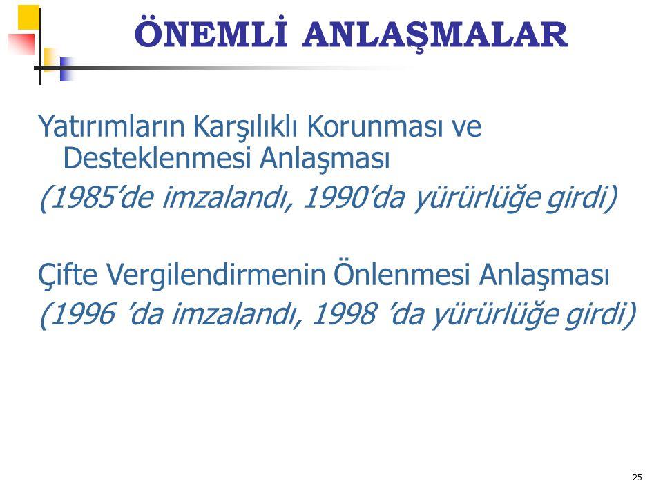 25 ÖNEMLİ ANLAŞMALAR Yatırımların Karşılıklı Korunması ve Desteklenmesi Anlaşması (1985'de imzalandı, 1990'da yürürlüğe girdi) Çifte Vergilendirmenin Önlenmesi Anlaşması (1996 'da imzalandı, 1998 'da yürürlüğe girdi)