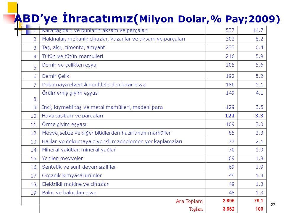 27 ABD'ye İhracatımız( Milyon Dolar,% Pay;2009) 1 Kara taşıtları ve bunların aksam ve parçaları53714.7 2 Makinalar, mekanik cihazlar, kazanlar ve aksam ve parçaları3028.2 3 Taş, alçı, çimento, amyant2336.4 4 Tütün ve tütün mamulleri2165.9 5 Demir ve çelikten eşya2055.6 6 Demir Çelik1925.2 7 Dokumaya elverişli maddelerden hazır eşya1865.1 8 Örülmemiş giyim eşyası1494.1 9 İnci, kıymetli taş ve metal mamülleri, madeni para1293.5 10 Hava taşıtları ve parçaları1223.3 11 Örme giyim eşyası1093.0 12 Meyve,sebze ve diğer bitkilerden hazırlanan mamüller852.3 13 Halılar ve dokumaya elverişli maddelerden yer kaplamaları772.1 14 Mineral yakıtlar, mineral yağlar701.9 15 Yenilen meyveler691.9 16 Sentetik ve suni devamsız lifler691.9 17 Organik kimyasal ürünler491.3 18 Elektrikli makine ve cihazlar491.3 19 Bakır ve bakırdan eşya481.3 Ara Toplam 2.89679.1 Toplam 3.662100