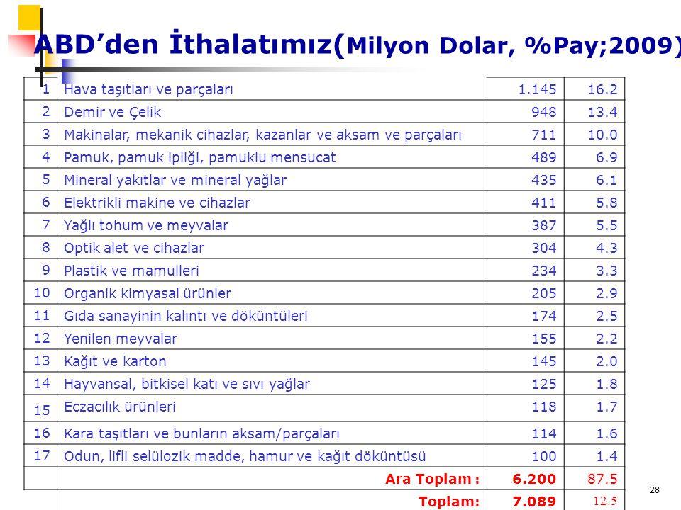 28 ABD'den İthalatımız( Milyon Dolar, %Pay;2009) 1 Hava taşıtları ve parçaları1.14516.2 2 Demir ve Çelik94813.4 3 Makinalar, mekanik cihazlar, kazanla