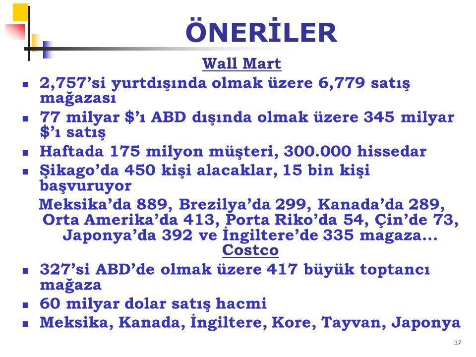 37 ÖNERİLER Wall Mart 2,757'si yurtdışında olmak üzere 6,779 satış mağazası 77 milyar $'ı ABD dışında olmak üzere 345 milyar $'ı satış Haftada 175 mil