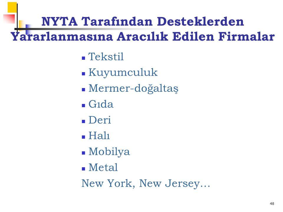 48 Tekstil Kuyumculuk Mermer-doğaltaş Gıda Deri Halı Mobilya Metal New York, New Jersey… NYTA Tarafından Desteklerden Yararlanmasına Aracılık Edilen Firmalar