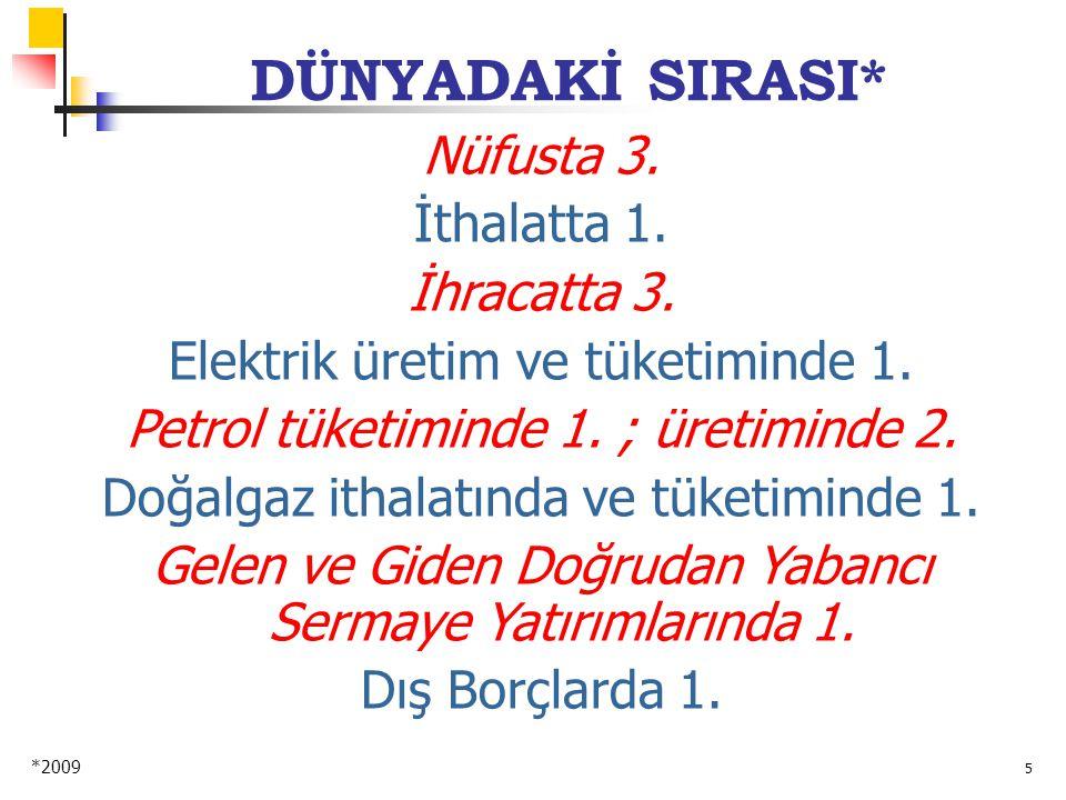 5 DÜNYADAKİ SIRASI* *2009 Nüfusta 3. İthalatta 1.