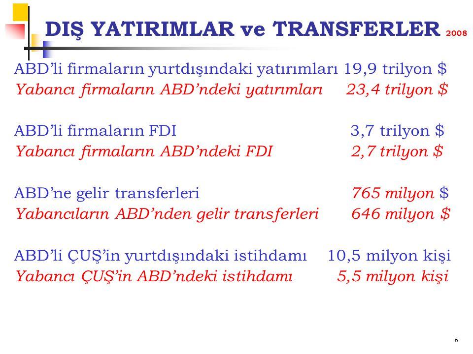 6 DIŞ YATIRIMLAR ve TRANSFERLER 2008 ABD'li firmaların yurtdışındaki yatırımları 19,9 trilyon $ Yabancı firmaların ABD'ndeki yatırımları23,4 trilyon $ ABD'li firmaların FDI 3,7 trilyon $ Yabancı firmaların ABD'ndeki FDI 2,7 trilyon $ ABD'ne gelir transferleri 765 milyon $ Yabancıların ABD'nden gelir transferleri 646 milyon $ ABD'li ÇUŞ'in yurtdışındaki istihdamı 10,5 milyon kişi Yabancı ÇUŞ'in ABD'ndeki istihdamı 5,5 milyon kişi