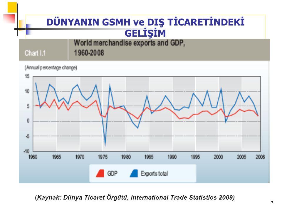 7 DÜNYANIN GSMH ve DIŞ TİCARETİNDEKİ GELİŞİM (Kaynak: Dünya Ticaret Örgütü, International Trade Statistics 2009)