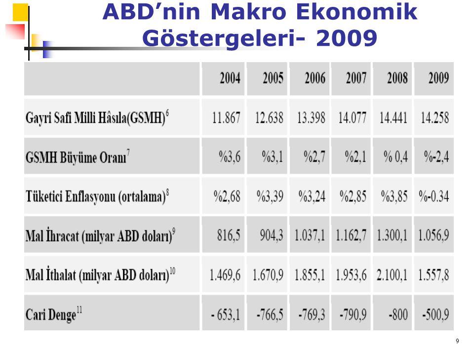 10 ABD'nin Makro Ekonomik Göstergeleri- 2009