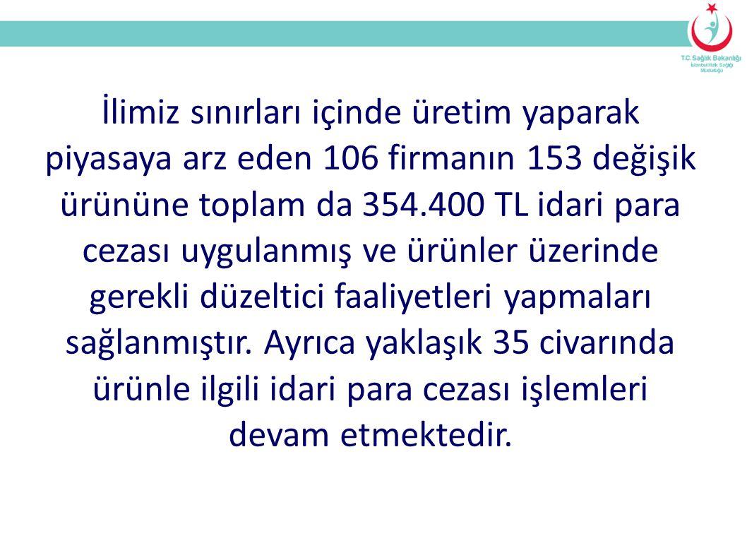 İlimiz sınırları içinde üretim yaparak piyasaya arz eden 106 firmanın 153 değişik ürününe toplam da 354.400 TL idari para cezası uygulanmış ve ürünler üzerinde gerekli düzeltici faaliyetleri yapmaları sağlanmıştır.