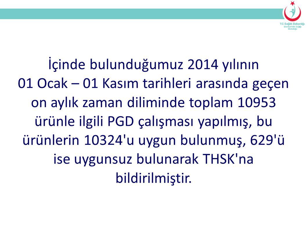 İçinde bulunduğumuz 2014 yılının 01 Ocak – 01 Kasım tarihleri arasında geçen on aylık zaman diliminde toplam 10953 ürünle ilgili PGD çalışması yapılmış, bu ürünlerin 10324 u uygun bulunmuş, 629 ü ise uygunsuz bulunarak THSK na bildirilmiştir.