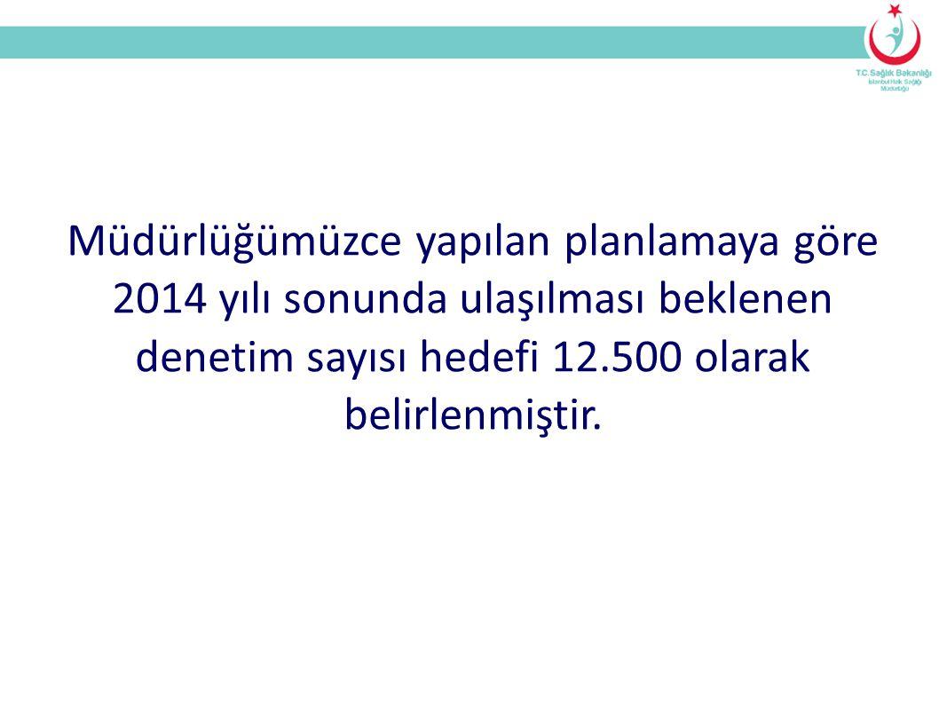 Müdürlüğümüzce yapılan planlamaya göre 2014 yılı sonunda ulaşılması beklenen denetim sayısı hedefi 12.500 olarak belirlenmiştir.