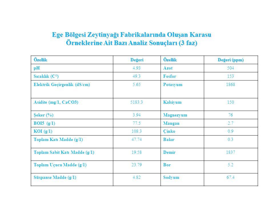 ÖzellikDeğeriÖzellik Değeri (ppm) pH4.93Azot504 Sıcaklık (C°)49.3Fosfor153 Elektrik Geçirgenlik (dS/cm)5.65Potasyum1868 Asidite (mg/1, CaCO3)5183.3Kal