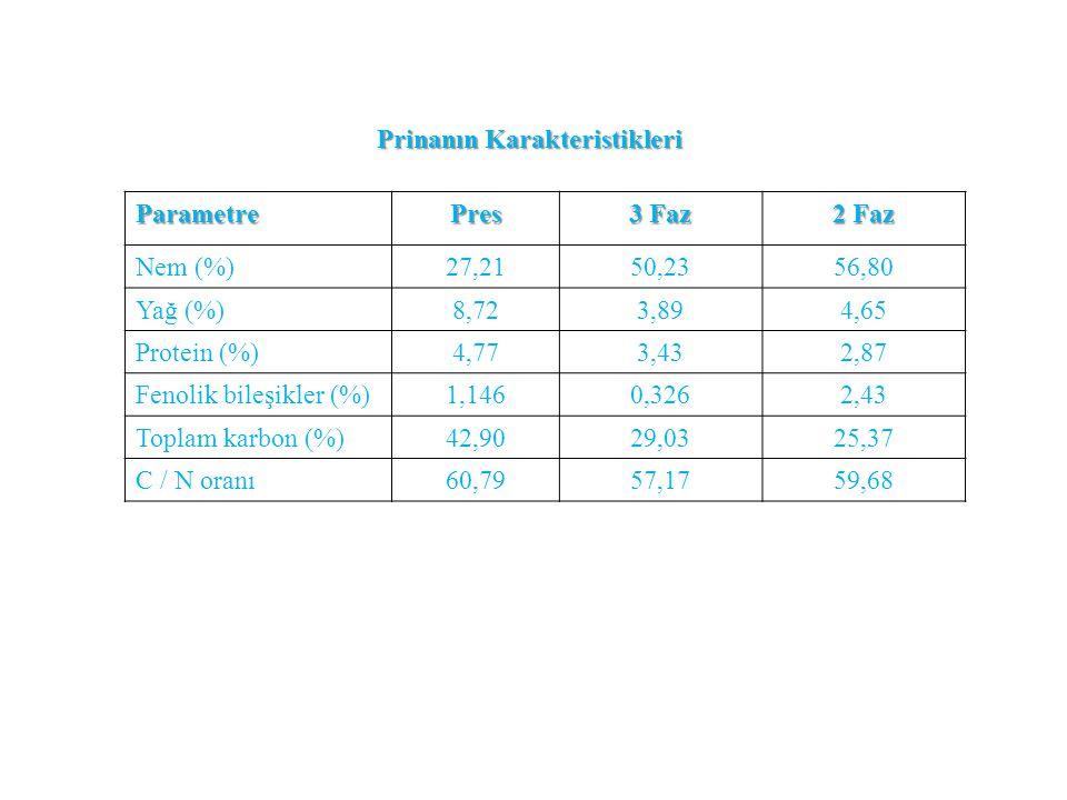 ParametrePres 3 Faz 2 Faz Nem (%)27,2150,2356,80 Yağ (%)8,723,894,65 Protein (%)4,773,432,87 Fenolik bileşikler (%)1,1460,3262,43 Toplam karbon (%)42,