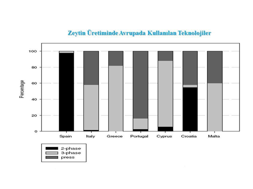 Zeytin Üretiminde Avrupada Kullanılan Teknolojiler
