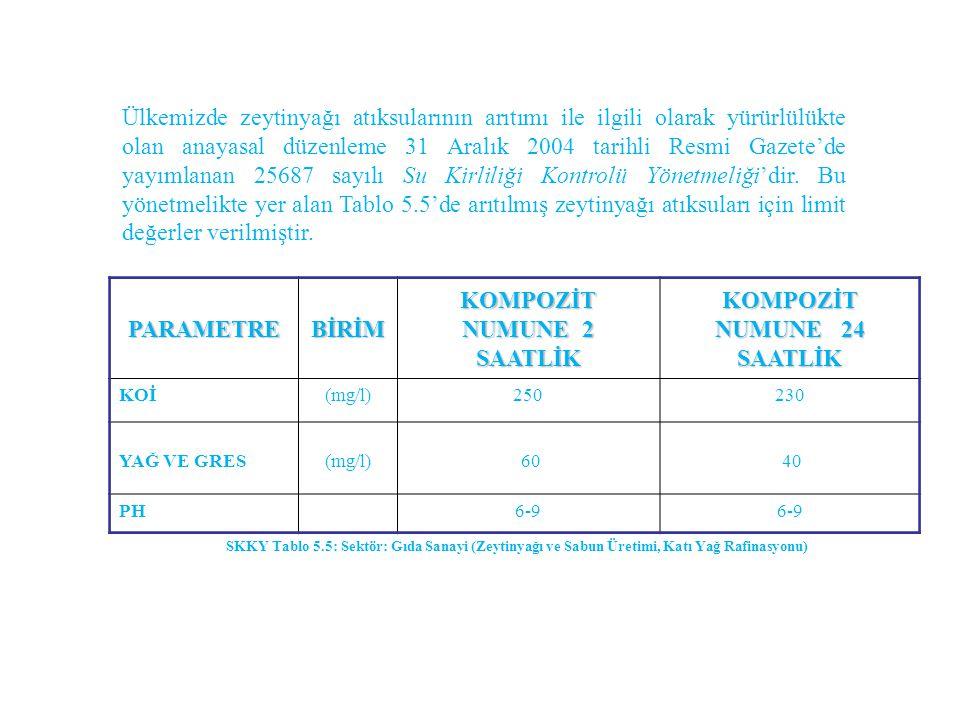 Ülkemizde zeytinyağı atıksularının arıtımı ile ilgili olarak yürürlülükte olan anayasal düzenleme 31 Aralık 2004 tarihli Resmi Gazete'de yayımlanan 25