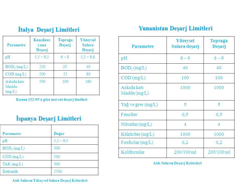 İtalya Deşarj Limitleri Parametre Kanalizas yona Deşarj Toprağa Deşarj Yüzeysel Sulara Deşarj pH5,5 – 9,56 – 85,5 – 9,8 BOD 5 (mg/L) 25020 40 COD (mg/
