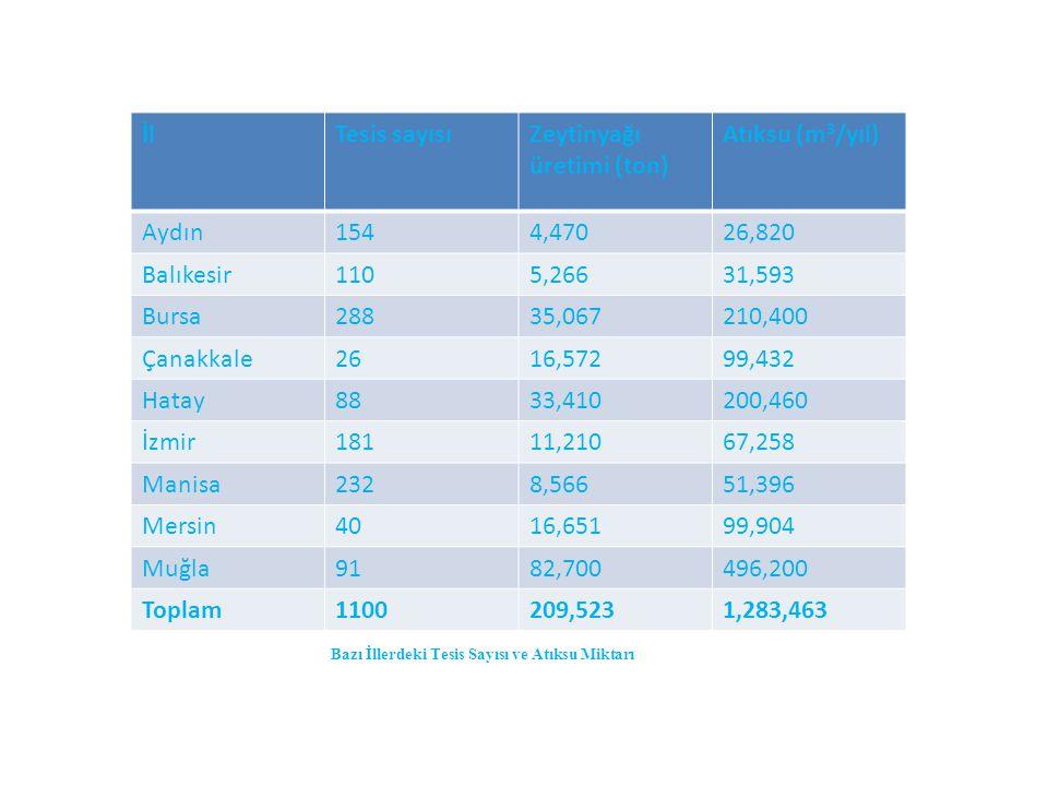 İlTesis sayısıZeytinyağı üretimi (ton) Atıksu (m 3 /yıl) Aydın1544,47026,820 Balıkesir1105,26631,593 Bursa28835,067210,400 Çanakkale2616,57299,432 Hat
