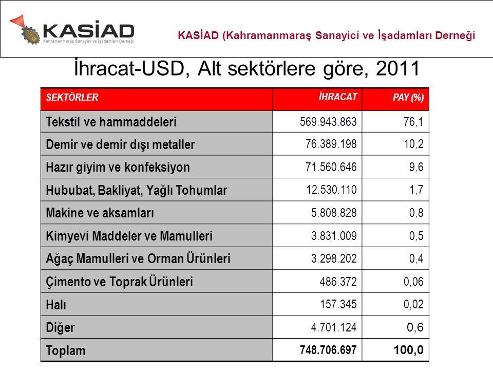 İhracat-USD, Alt sektörlere göre, 2011 SEKTÖRLERİHRACATPAY (%) Tekstil ve hammaddeleri 569.943.86376,1 Demir ve demir dışı metaller 76.389.19810,2 Haz