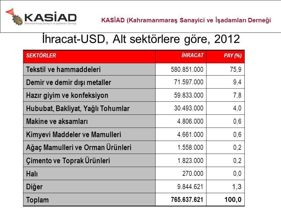 İhracat-USD, Alt sektörlere göre, 2012 SEKTÖRLERİHRACATPAY (%) Tekstil ve hammaddeleri 580.851.00075,9 Demir ve demir dışı metaller 71.597.0009,4 Hazı