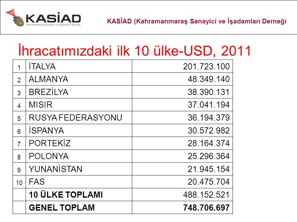 İhracatımızdaki ilk 10 ülke-USD, 2011 1 İTALYA201.723.100 2 ALMANYA48.349.140 3 BREZİLYA38.390.131 4 MISIR37.041.194 5 RUSYA FEDERASYONU36.194.379 6 İ