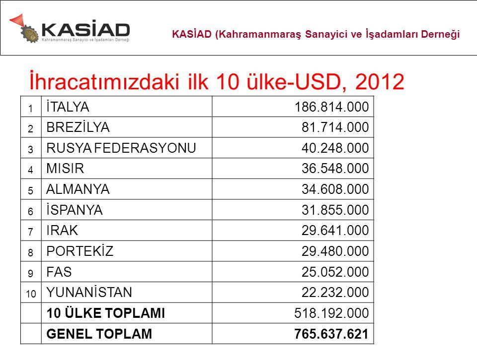 İhracatımızdaki ilk 10 ülke-USD, 2012 1 İTALYA186.814.000 2 BREZİLYA81.714.000 3 RUSYA FEDERASYONU40.248.000 4 MISIR36.548.000 5 ALMANYA34.608.000 6 İ