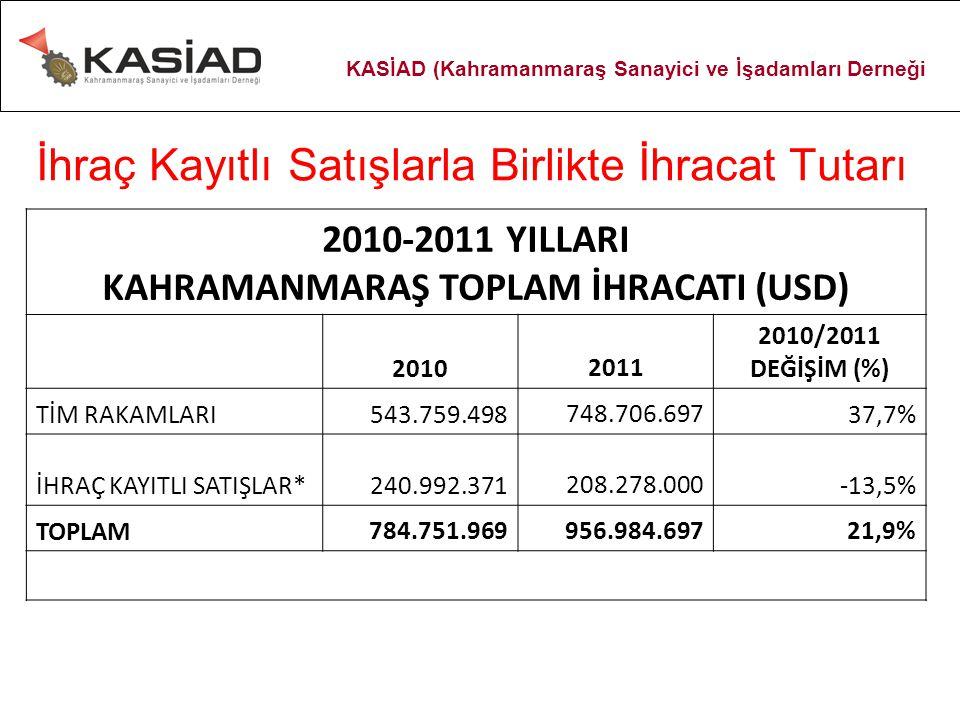 İhraç Kayıtlı Satışlarla Birlikte İhracat Tutarı 2010-2011 YILLARI KAHRAMANMARAŞ TOPLAM İHRACATI (USD) 20102011 2010/2011 DEĞİŞİM (%) TİM RAKAMLARI543