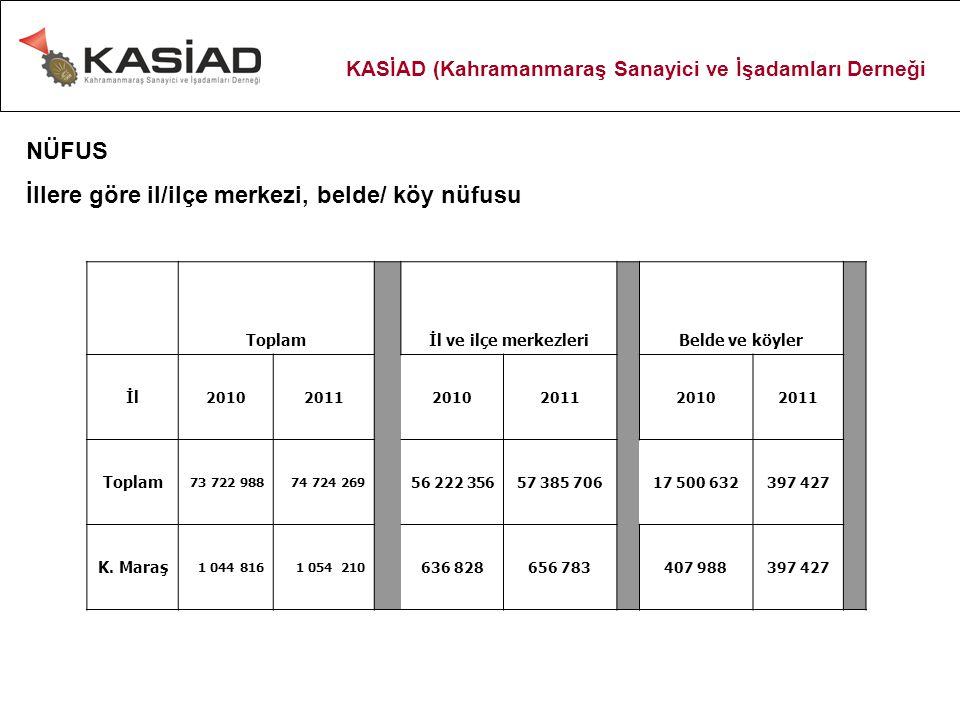 Pamuk üretiminin Türkiye'deki payı ÜRETİM (ton/yıl) ÜRETİMDEKİ PAY (%) TÜRKİYE 2.275.000 KAHRAMANMARAŞ 32.2111,4 *Kahramanmaraş'ın pamuk ithalatı ise yaklaşık 250.000 ton ila 275.000 ton arasındadır.